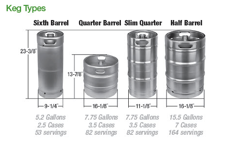 Beer Kegs For All Occasions | Total Wine & More